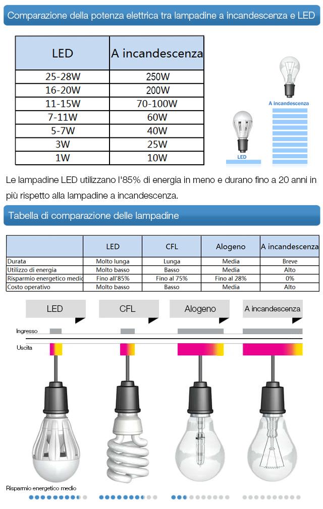 Comparazione consumi LED
